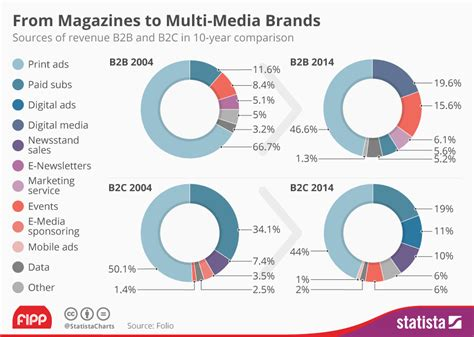 magazines by the numbers state of the news media 2015 chart from magazines to multi media brands statista