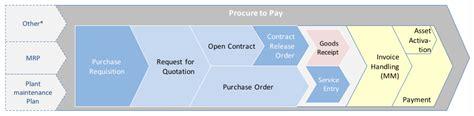 sap procure to pay process free sap mm