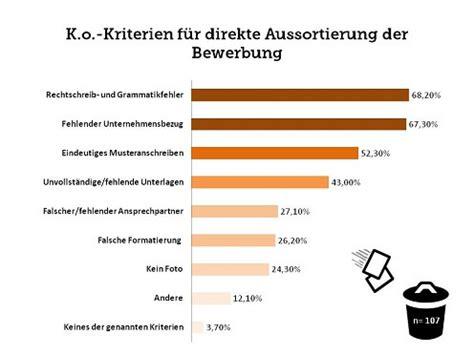 Bewerbungsunterlagen Deutschland Qualit 228 T Bewerbungen