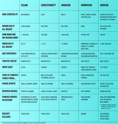 comparison table between christianity islam islam vs judaism gallery