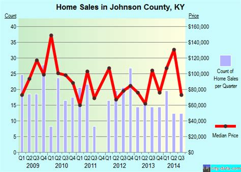 johnson county kentucky detailed profile houses real