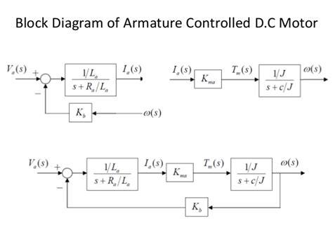 block diagram representation of systems