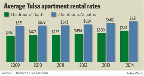 average apartment prices dwelling paces tulsa area apartments become more popular
