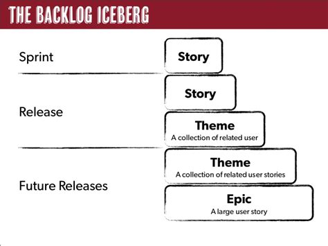 agile themes epics and user stories effective user stories