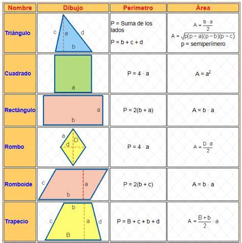 figuras geometricas formulario prof eduardo reyna salgado perimetros y areas de figuras