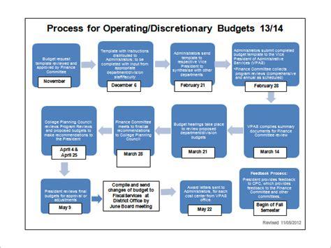 timeline flowchart template budget process flowchart create a flowchart