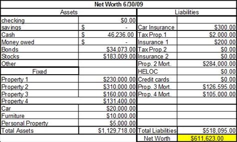Personal Net Worth Worksheet Photos   Toribeedesign