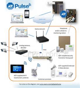 architecture of adt pulse what it can can t do ce pro