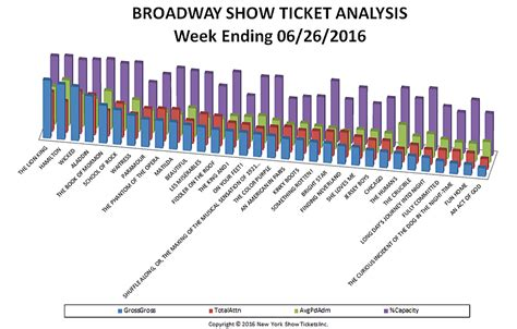 broadway ticket sales archives page 5 of 15 new york