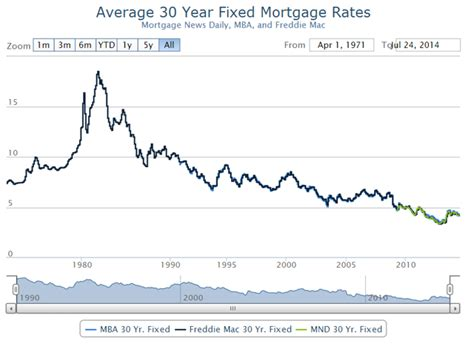 average house loan average house loan rate 28 images average rates forex trading bank of average