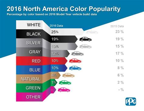 most common car color car pro these are the most popular car colors and what s next