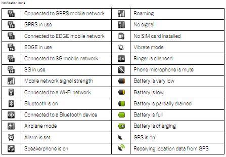 android symbols top bar android status bar symbols and notification icons glossary