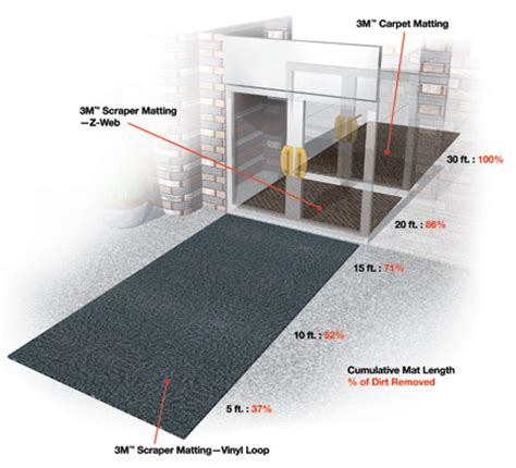 Karpet Entrap karpet 3m entrap 9100 hjkarpet karpet kantor