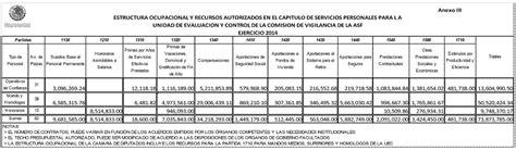 en gaceta establecen tabulador de salarios de los empleados de la tabulador de salarios en mexico 2016 tabulador de