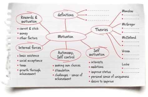 Literature Map Dissertation by Literature Map Mind Map On Motivation Showing Topics Sub Topics And Relationships