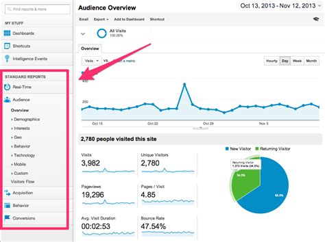how to measure online marketing roi amp effectiveness