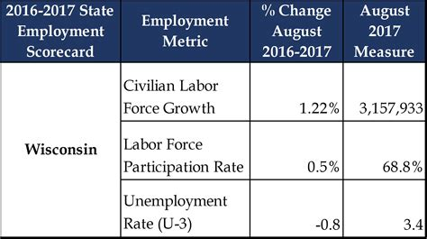 Of Wisconsin Mba Employment Report by Wisconsin Demographics Employment Data Fiscal Data And