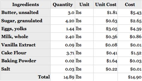 Cake Pricing Spreadsheet by Cake Costing The Matrix Beth Fahey