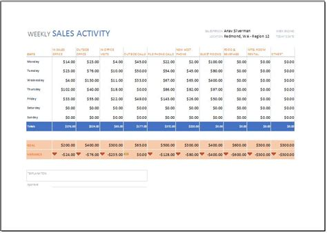 sles of progress reports sales activity report template excel choice image