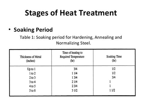 heat treatment for metals heat treatment process for steel