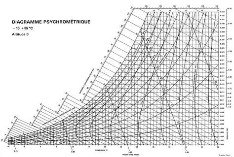 diagramme enthalpique de l air humide azprocede s 233 chage r 233 sum 233 de cours