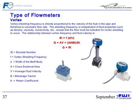Vortex Shedding Flow Meter Principle by Basic Flow Measurement