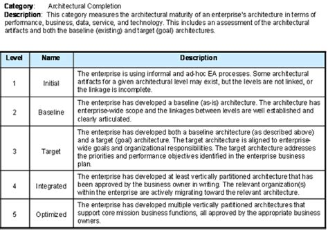 My Access Writing Program Review by A Comparison Of The Top Four Enterprise Architecture Methodologies
