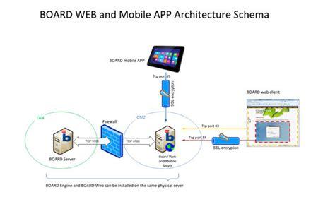 mobile architecture diagram mobile