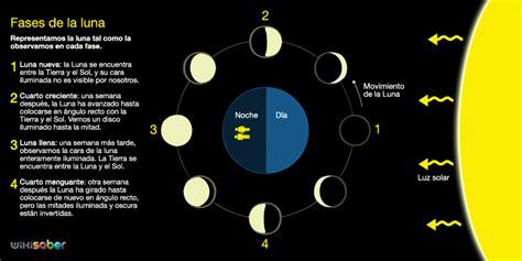 almanaque o calendario perpetuo con las fases lunares y share the 191 cu 225 nto dura cada fase lunar cu 225 nto y como
