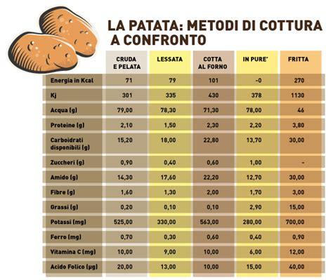calorie degli alimenti dalla a alla z l arte di cucinare in maniera sana melarossa