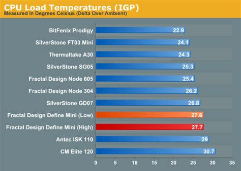 design temperature definition noise and thermal testing fractal design define mini