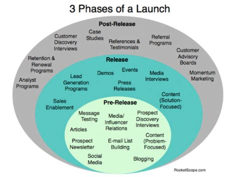 3 phases of marketing when launching a startup startup