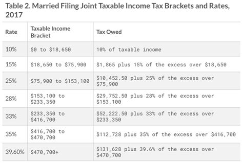 2016 tax tables married filing jointly federal tax chart 2017 understanding marginal income tax