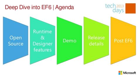 mastering entity framework 2 0 dive into entities relationships querying performance optimization and more to learn efficient data driven development books dive into entity framework 6 0
