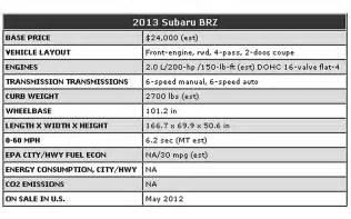 Subaru Brz Engine Specs Brz Specs Photo 2