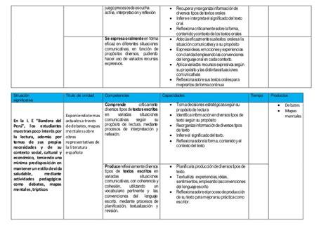 programacion anual de comunicacion programaci 243 n anual de comunicacion de tercro de secundaria