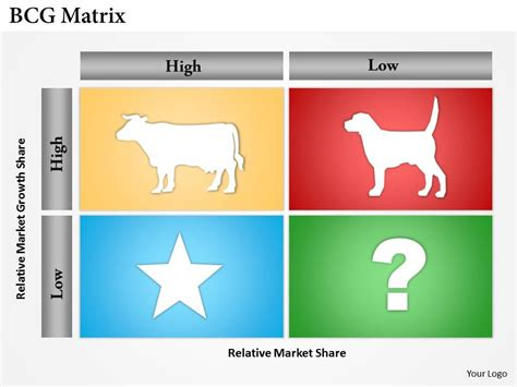 Bcg Matrix Analysis With Exle In Microsoft Template Boston Matrix Template
