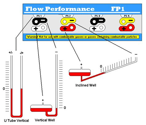 flow data flow bench flow performance flow performance flow bench data