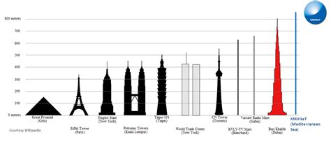 burj khalifa burj khalifa comparison related keywords burj khalifa