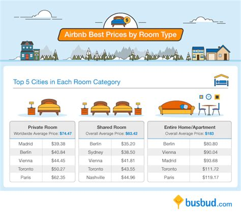 airbnb vs hotel infographic airbnb vs hotel rates around the world