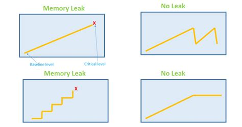 The Fix Memory Series byte rot performance series memory leak investigation