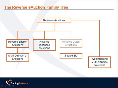 types of trees images reverse search does procurement eauction design matter part 1 alan