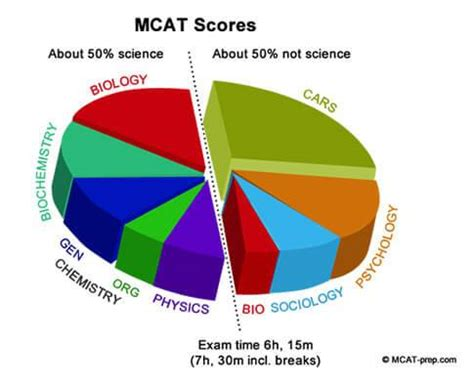 sections of the mcat mcat scores for medical school admissions gold standard