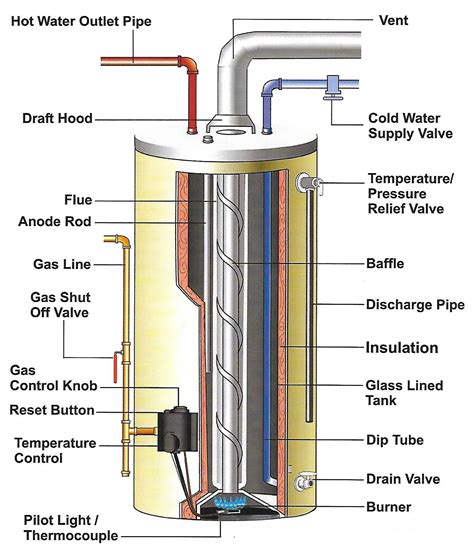 water heater burner diagram wiring diagram
