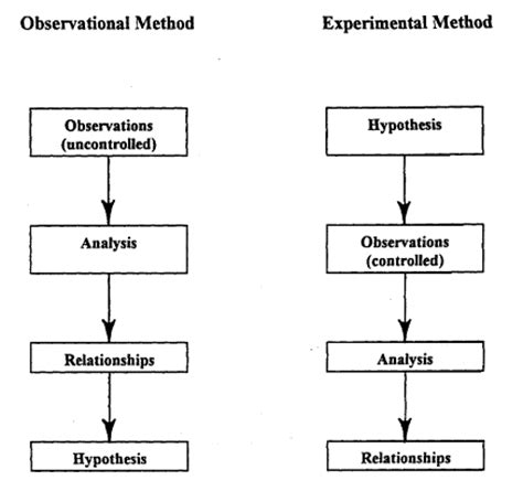 design experiment scientific method definition image gallery experimental methodology