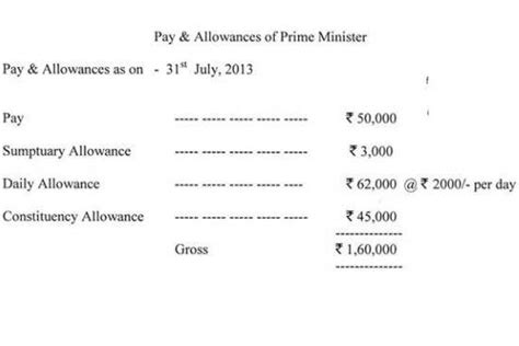 Mba Salary In Us Per Month by What Is The Monthly Salary Of Indian Prime Minister Mr