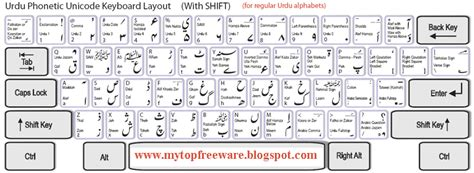 building layout meaning in urdu minecraft is my mine urdu phonetic keyboard with layout
