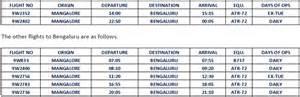 Mangaluru: Jet Airways announces two new flights to Bengaluru from Mar