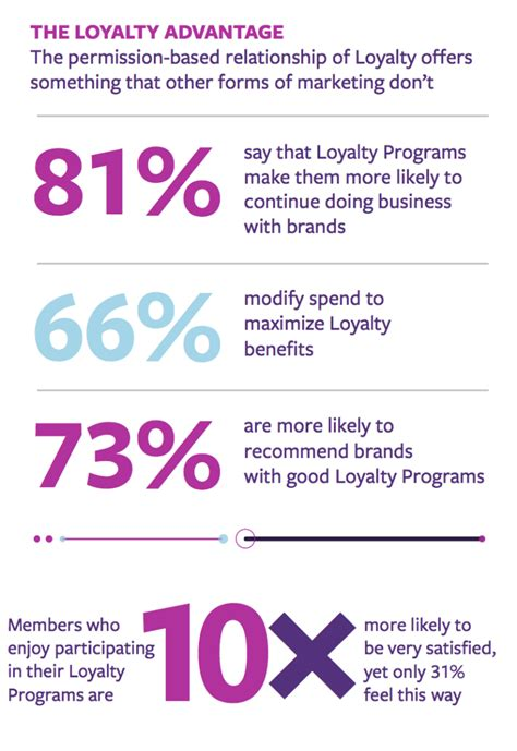 Ecommerce Loyalty Program Ideas Drive 5x Sales In 2018 Customer Rewards Program Template
