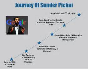 Your Jaws Will Drop After Knowing Google Ceo Sundar Pichai
